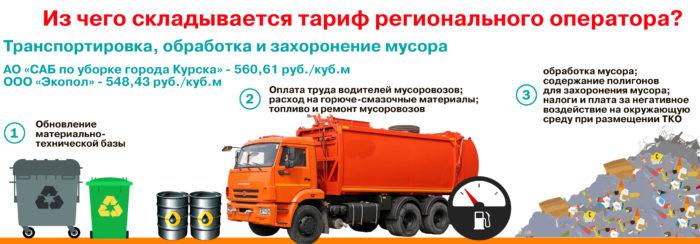 Расчет тарифа за вывоз мусора