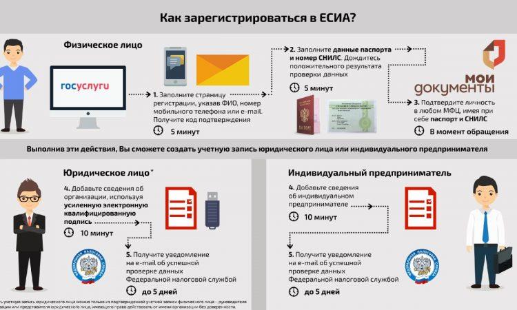 Создание аккаунта в системе ЕСИА