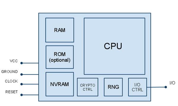Схема процессора СИМ-карты