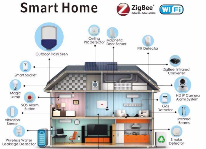 Управление системы умного дома по протоколу ZigBee
