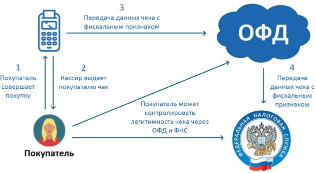 Схема передачи фискальных данных