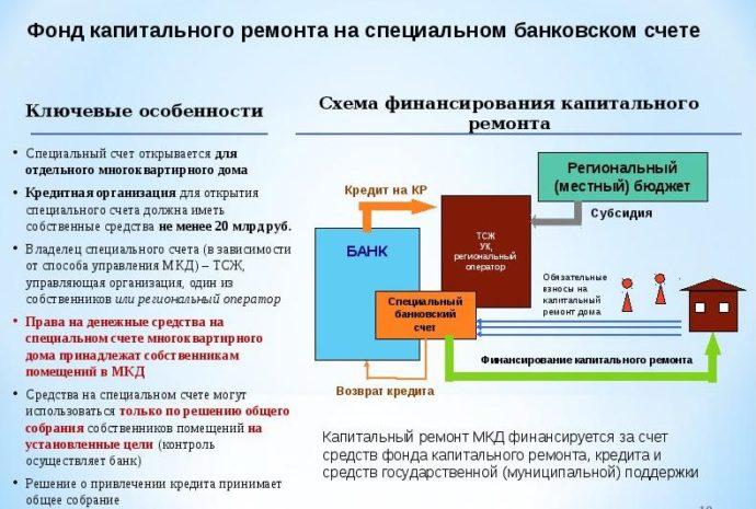 Схема финансирования капитального ремонта