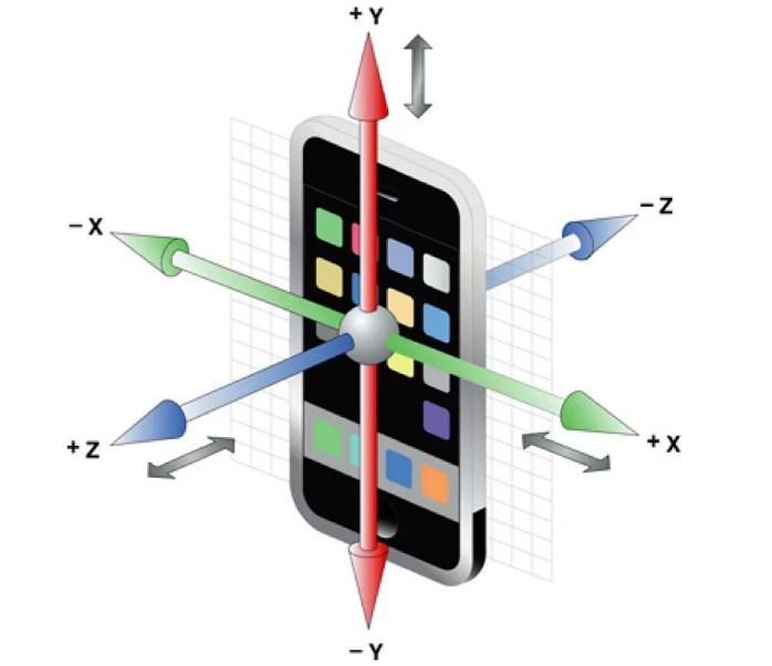 Система ориентации в смартфоне