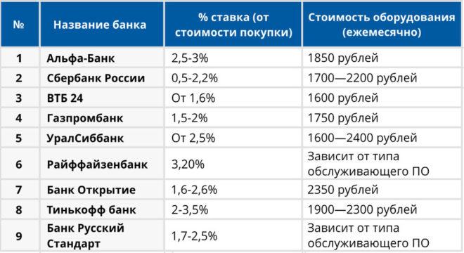Ставки эквайринга от различных банков