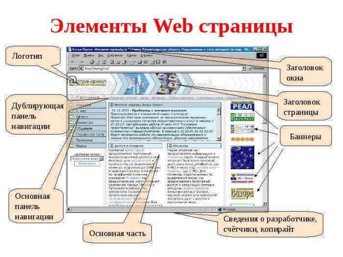 Основные элементы web-страницы