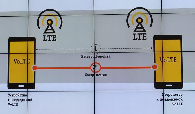 Использование сетей LTE для телефонных звонков