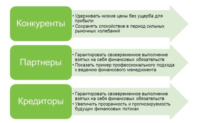 Основные преимущества хеджирования