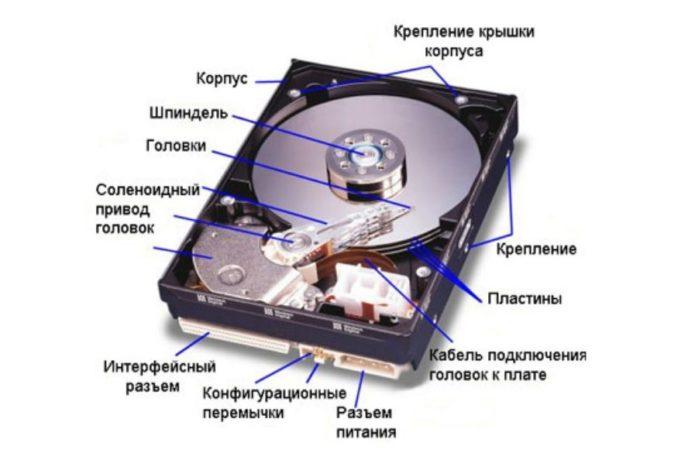 Устройство Hard Disk Drive