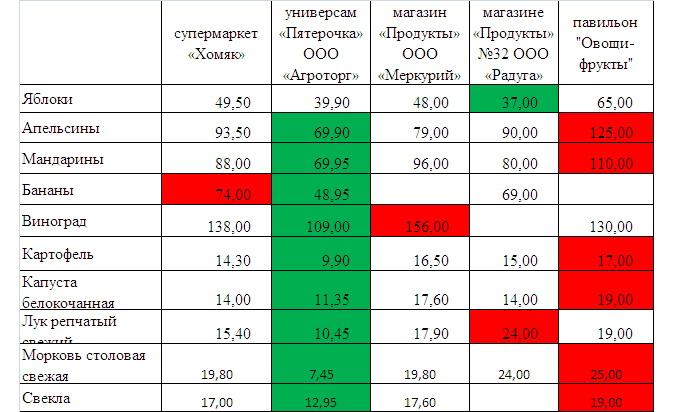Мониторинг цен на продукты
