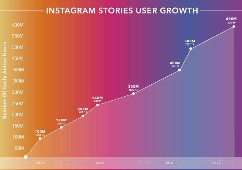 Статистика Instagram Stories