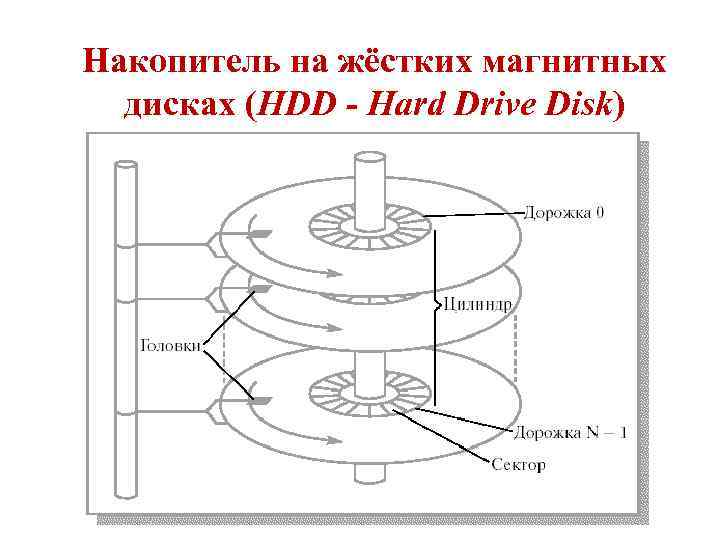 Схема накопителя на жестких магнитных дисках