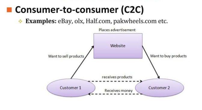 Процесс перевода Consumer-to-consumer