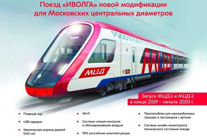 Поезд Иволга для Московских центральных диаметров