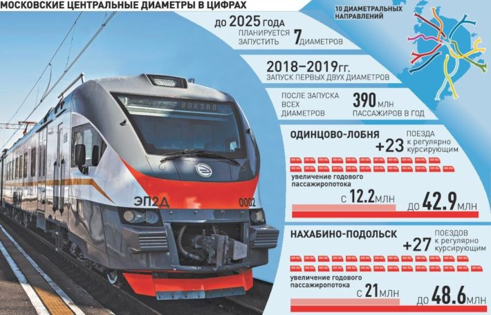 Проект Московские центральные диаметры
