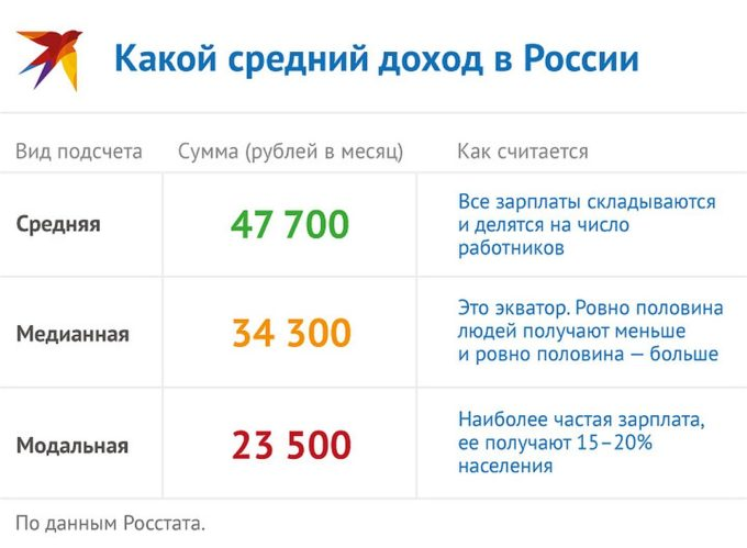 Средний доход в России