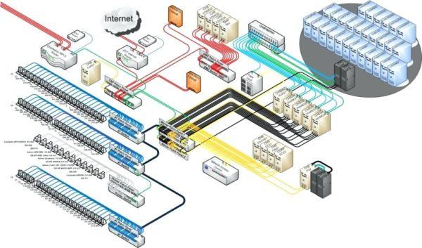 Схема структурированной кабельной системы