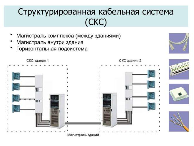 Структура магистралей кабельной системы