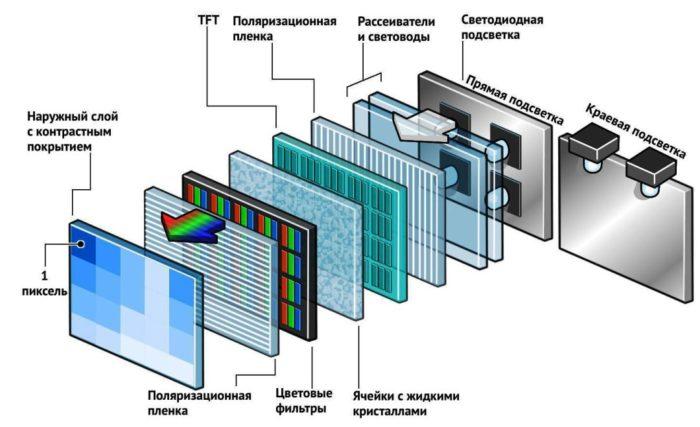 Устройство ЖК монитора
