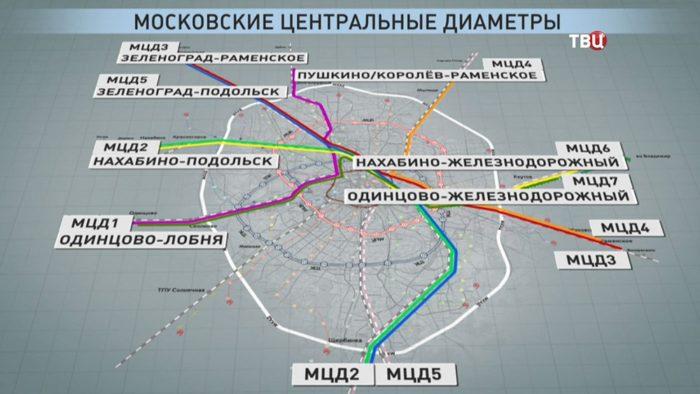 Московские центральные диаметры схема