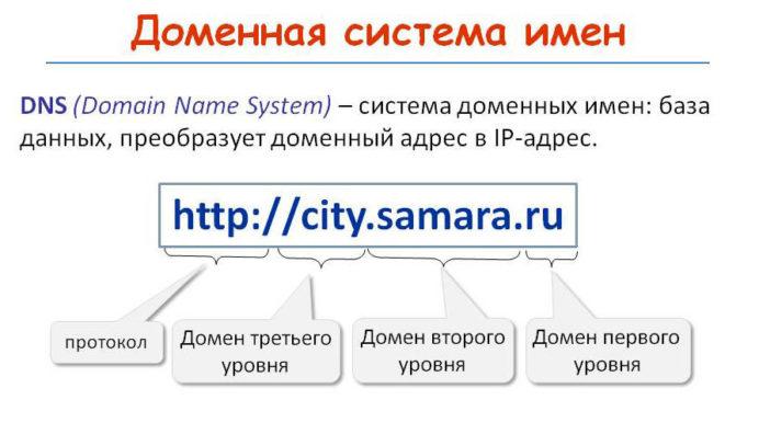 Доменная система имен