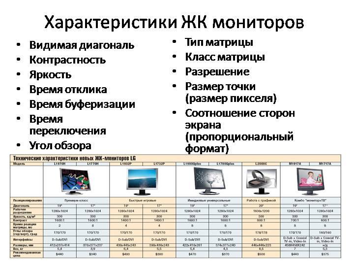 Основные характеристики ЖК мониторов
