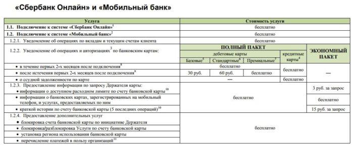 Тарифы услуги Мобильный банк от Сбербанка