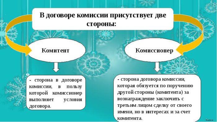 Стороны договора комиссии