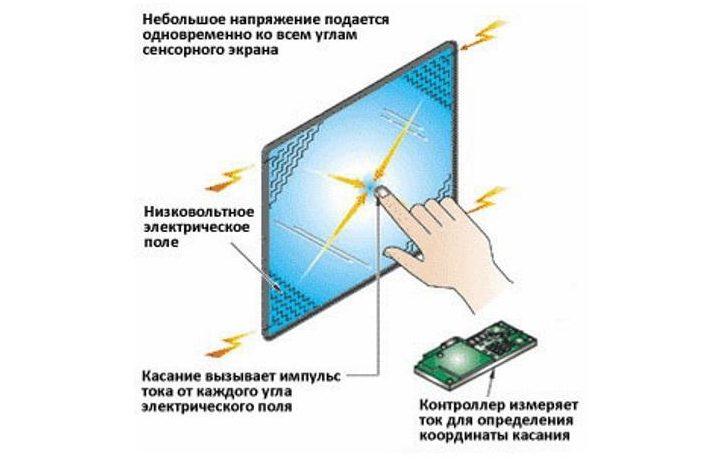 Принцип действия емкостного экрана