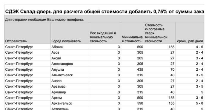 Тарифы доставки склад-дверь компании СДЭК