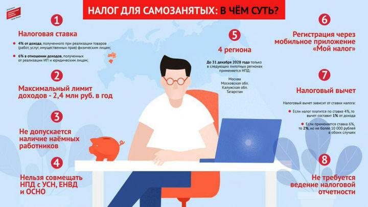 Суть налога на профессиональный доход