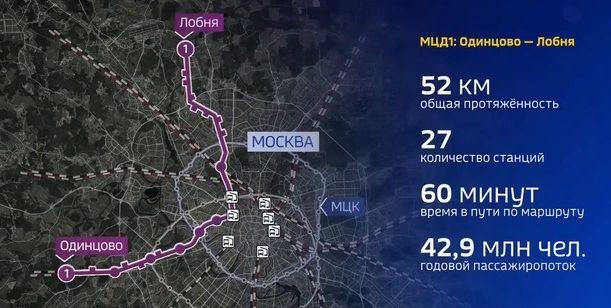 МЦД Одинцово Лобня