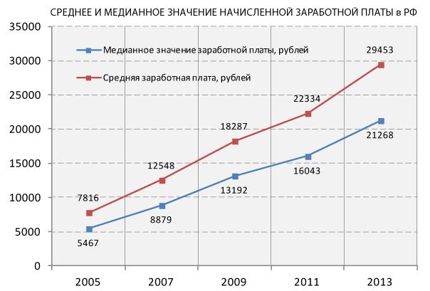 Средняя и медианная зарплата в России