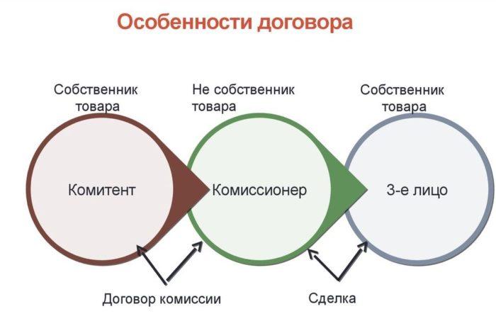 Особенности комиссионного договора