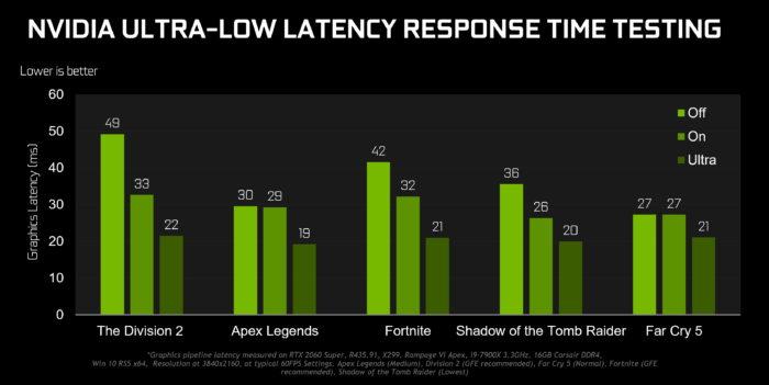 Преимущества новой технологии Nvidia