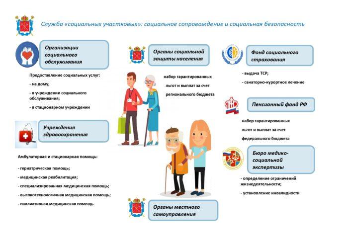 Схема работы Службы социальных участковых