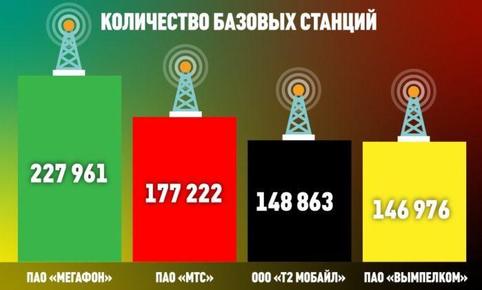 Количество базовых станций Большой четвертки