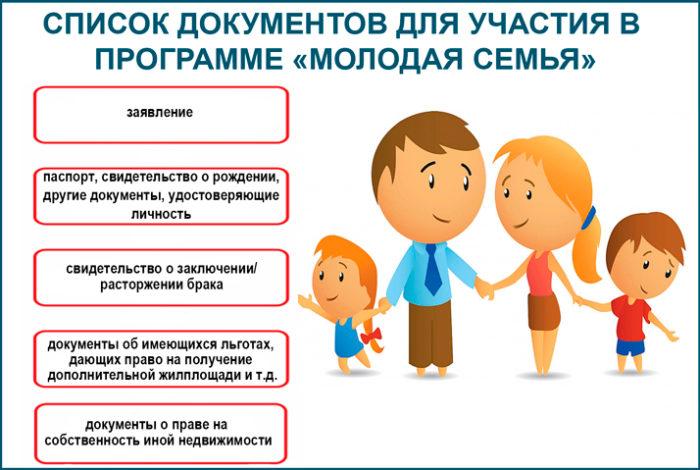 Список документов по программе молодая семья