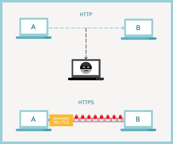 защищенный-протокол-https