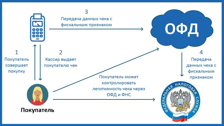 работа-OFD-платформы