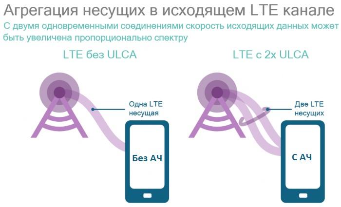 агрегация-частот-в-Huawei