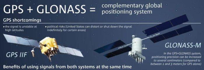 Функция позиционирования поддерживает системы GPS и GLONASS