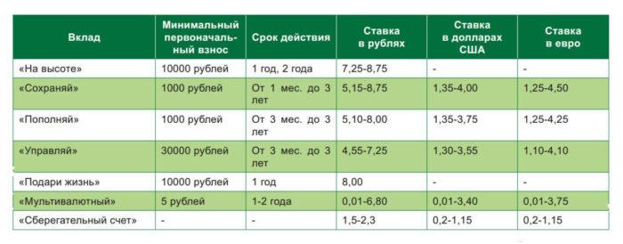 Процентные ставки по вкладам в Сбербанке