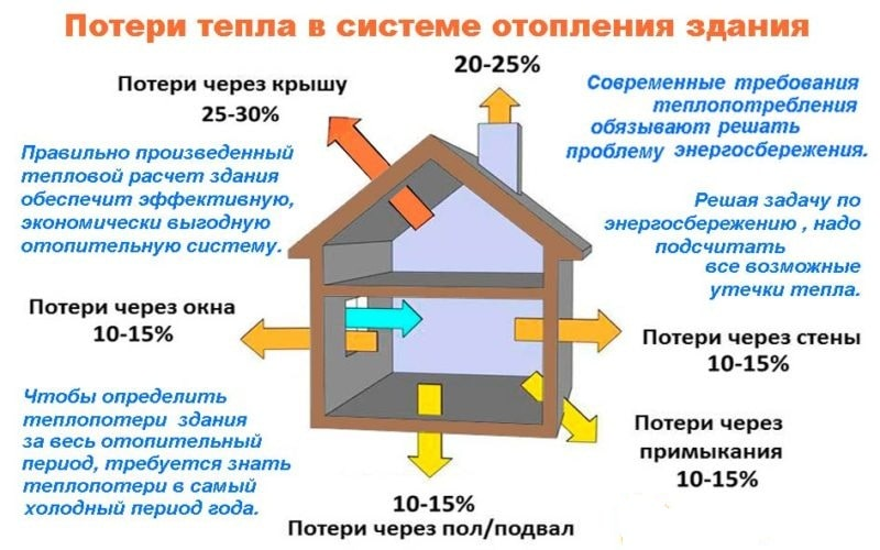 GVS-komponent