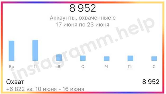 kak-posmotret-statistiku-storis-v-instagram