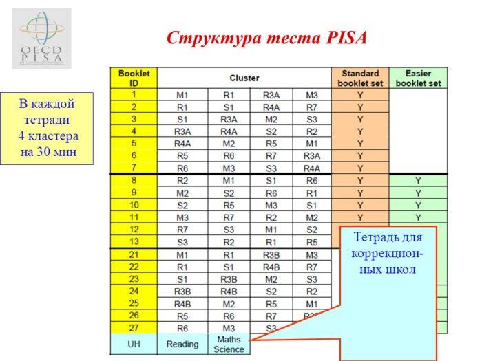 Структура теста PISA
